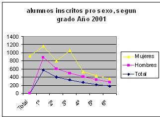 Alumnos inscritos por sexo, segun grado Año 2001