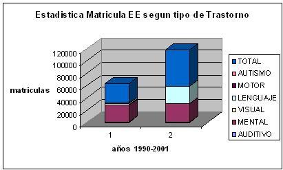 EstadÍsticas De Matrícula de Educación Especial Según Tipo de Trastorno Años 1990-2001